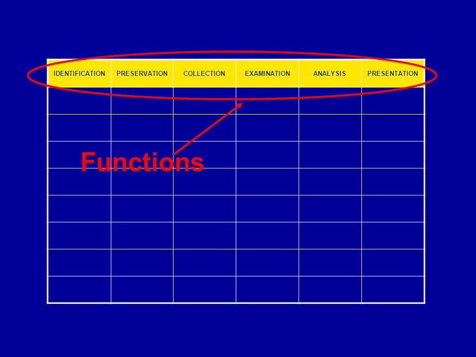 IDENTIFICATIONPRESERVATIONCOLLECTIONEXAMINATIONANALYSISPRESENTATION Functions