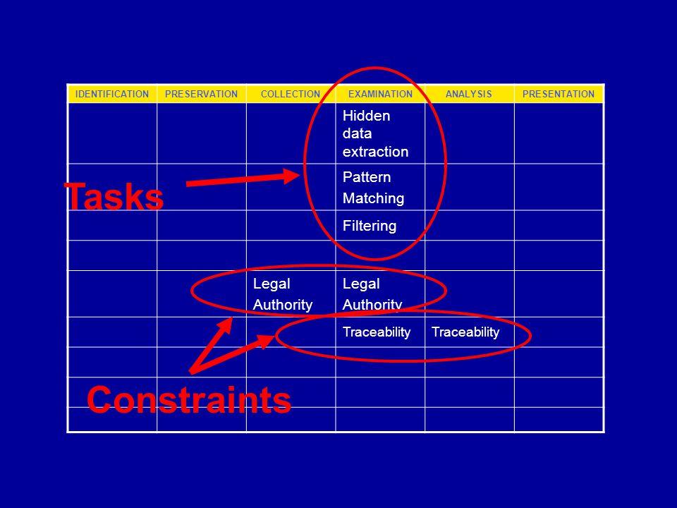 IDENTIFICATIONPRESERVATIONCOLLECTIONEXAMINATIONANALYSISPRESENTATION Hidden data extraction Pattern Matching Filtering Legal Authority Legal Authority Traceability Tasks Constraints