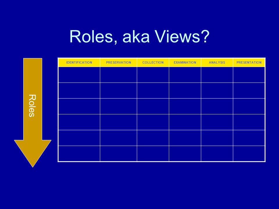 IDENTIFICATIONPRESERVATIONCOLLECTIONEXAMINATIONANALYSISPRESENTATION Roles, aka Views? Roles