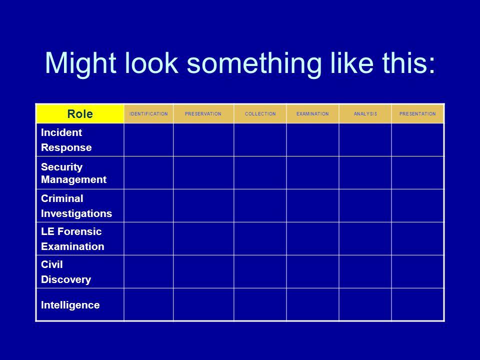 Might look something like this: Role IDENTIFICATIONPRESERVATIONCOLLECTIONEXAMINATIONANALYSISPRESENTATION Incident Response Security Management Criminal Investigations LE Forensic Examination Civil Discovery Intelligence