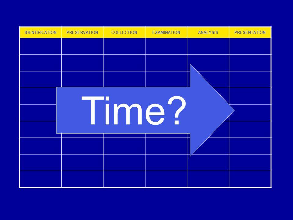 IDENTIFICATIONPRESERVATIONCOLLECTIONEXAMINATIONANALYSISPRESENTATION Time?