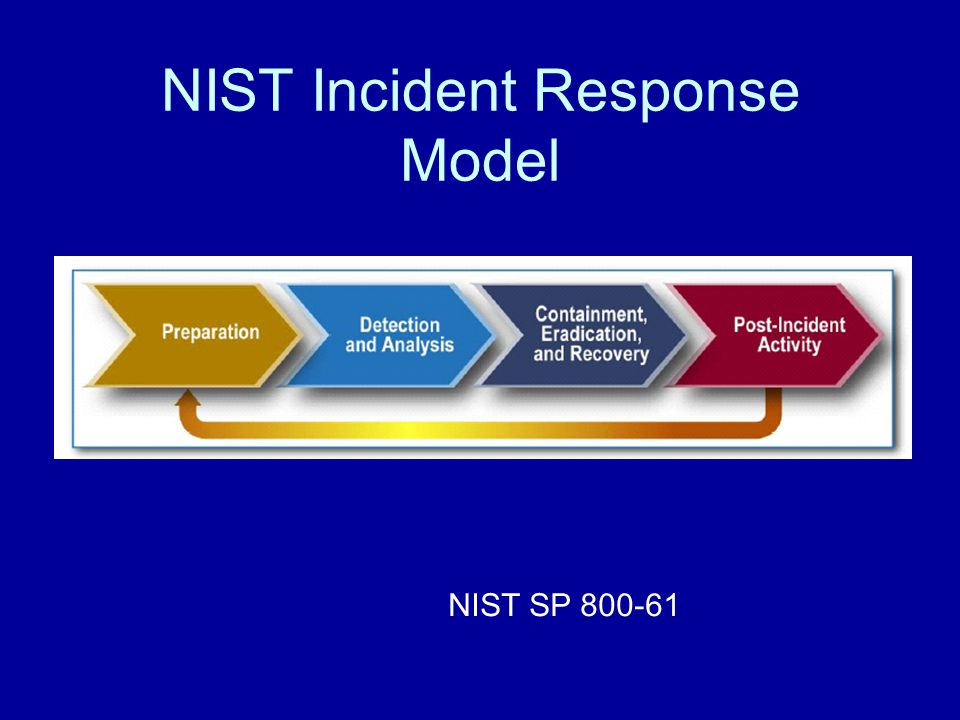 NIST Incident Response Model NIST SP 800-61