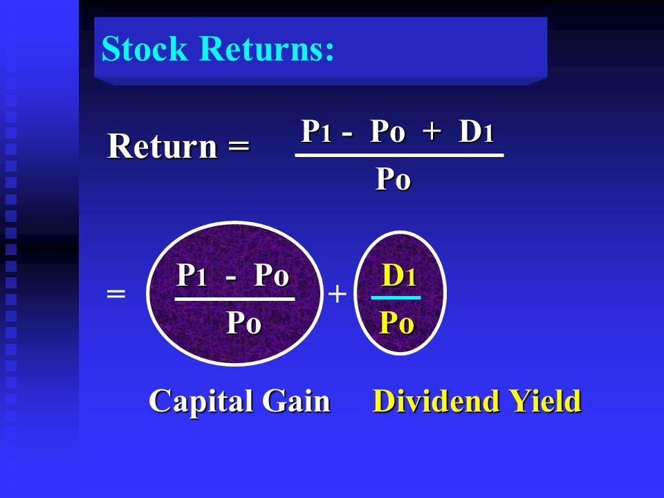 Return = Capital Gain Dividend Yield P 1 - Po + D 1 P 1 - Po + D 1 Po Po P 1 - Po D 1 P 1 - Po D 1 Po Po Po Po += Stock Returns: