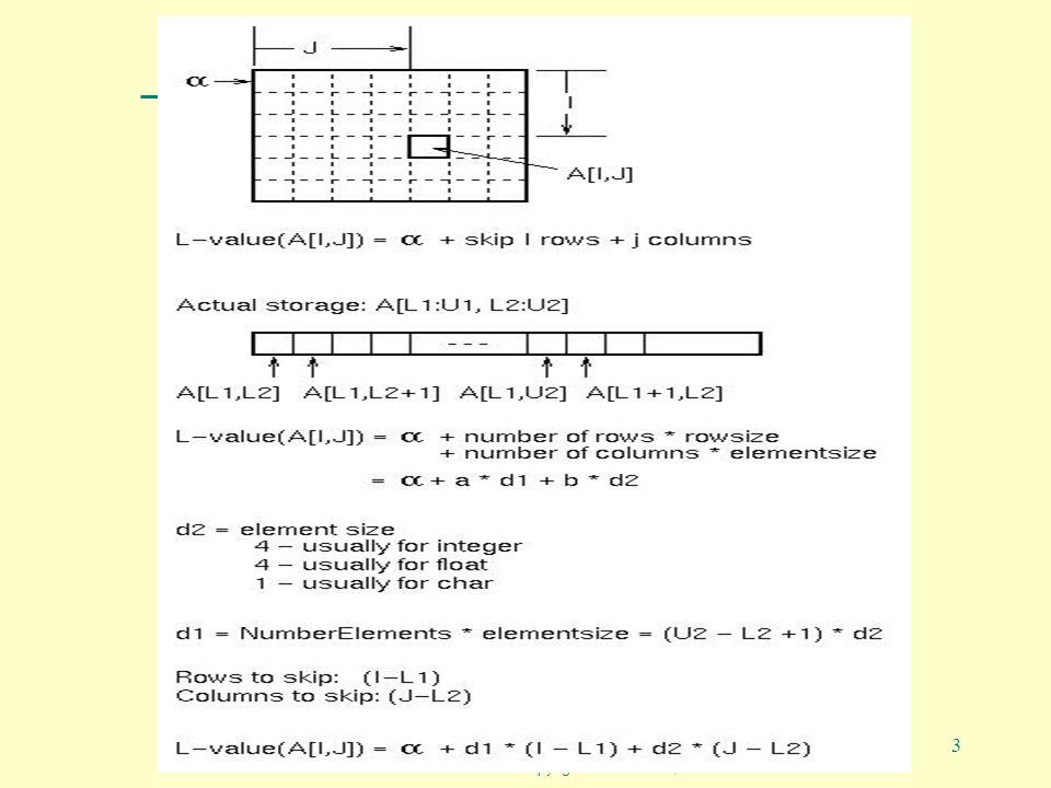 PZ04B Programming Language design and Implementation -4th Edition Copyright©Prentice Hall, 2000 3