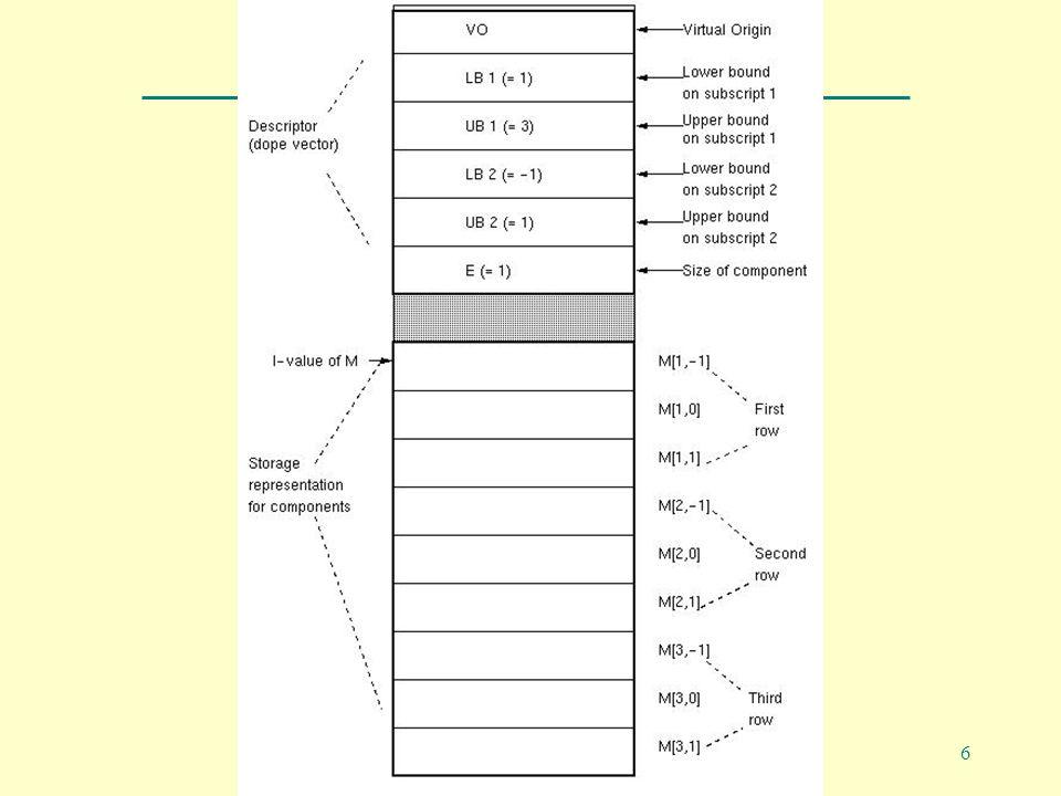 PZ04B Programming Language design and Implementation -4th Edition Copyright©Prentice Hall, 2000 6