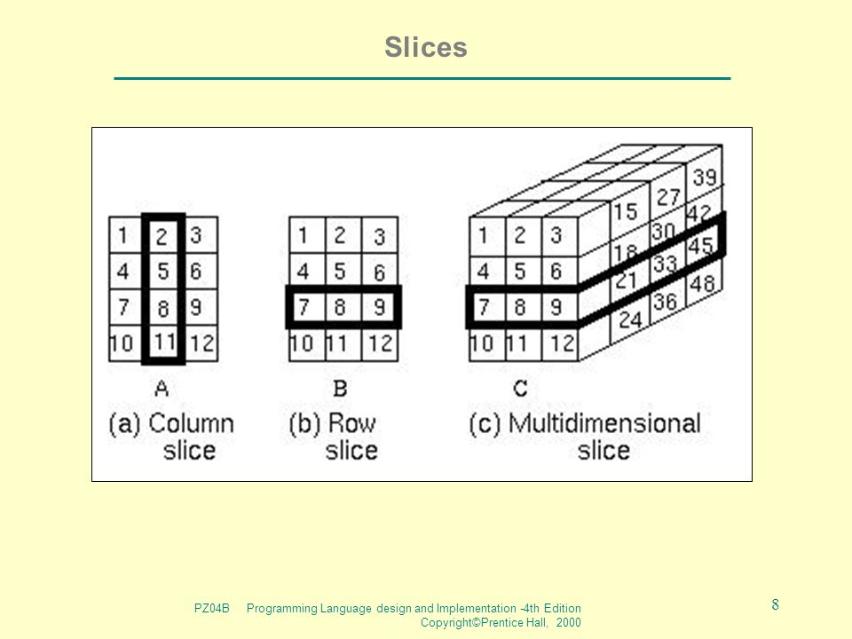 PZ04B Programming Language design and Implementation -4th Edition Copyright©Prentice Hall, 2000 8 Slices