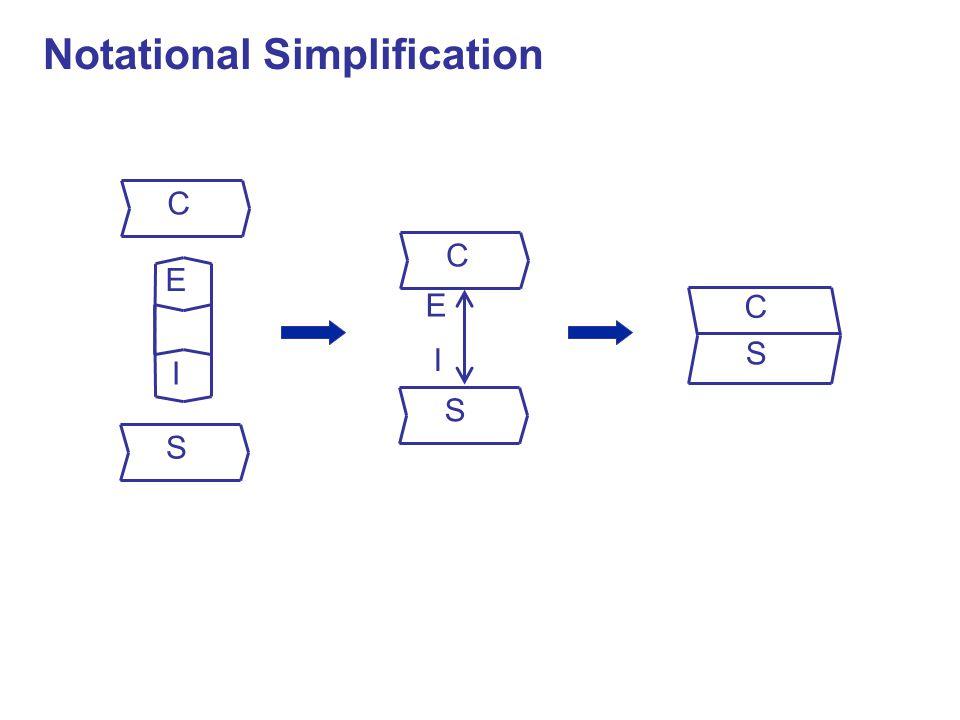I E C S I E C S C S Notational Simplification