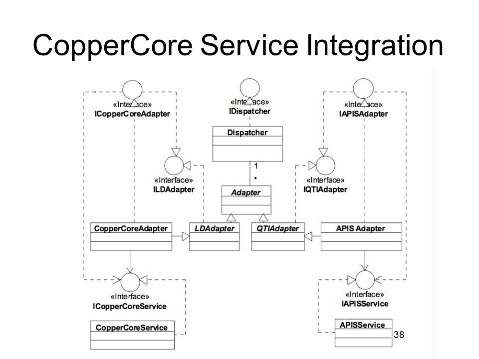 38 CopperCore Service Integration