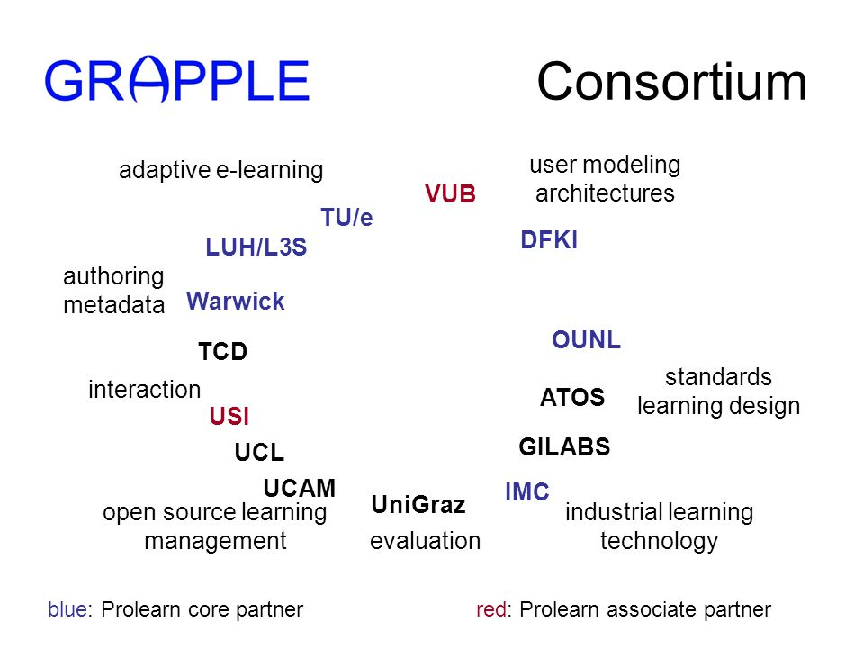 Consortium adaptive e-learning user modeling architectures authoring metadata industrial learning technology open source learning management interaction standards learning design TU/e TCD IMC ATOS GILABS OUNL USI VUB LUH/L3S UCAM UCL DFKI Warwick UniGraz evaluation blue: Prolearn core partner red: Prolearn associate partner