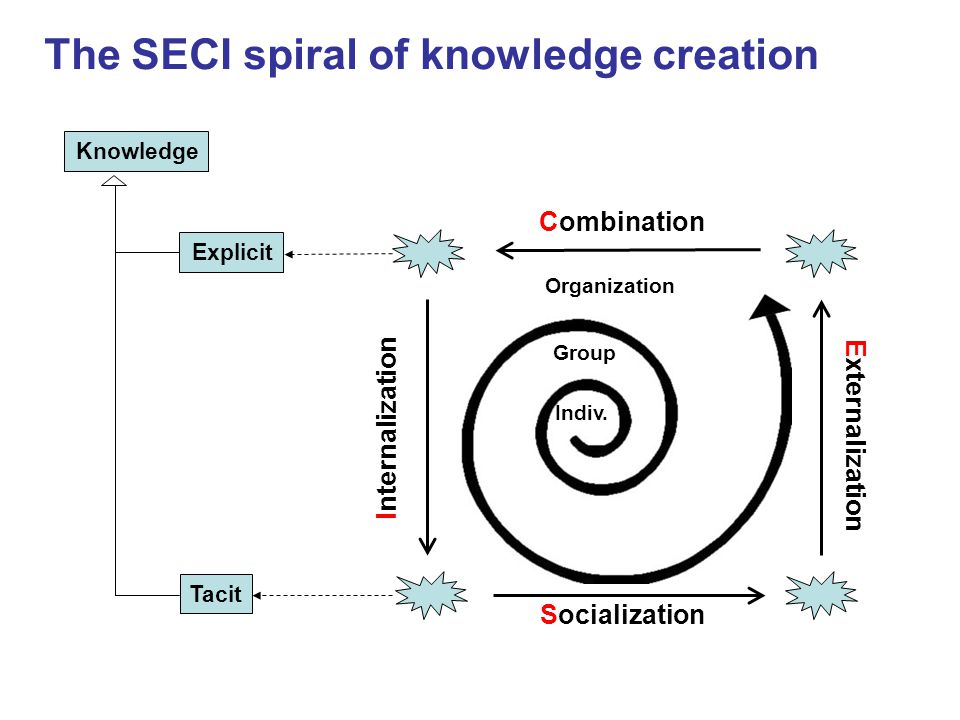 KnowledgeExplicitTacit Combination Socialization Internalization Externalization The SECI spiral of knowledge creation Indiv.