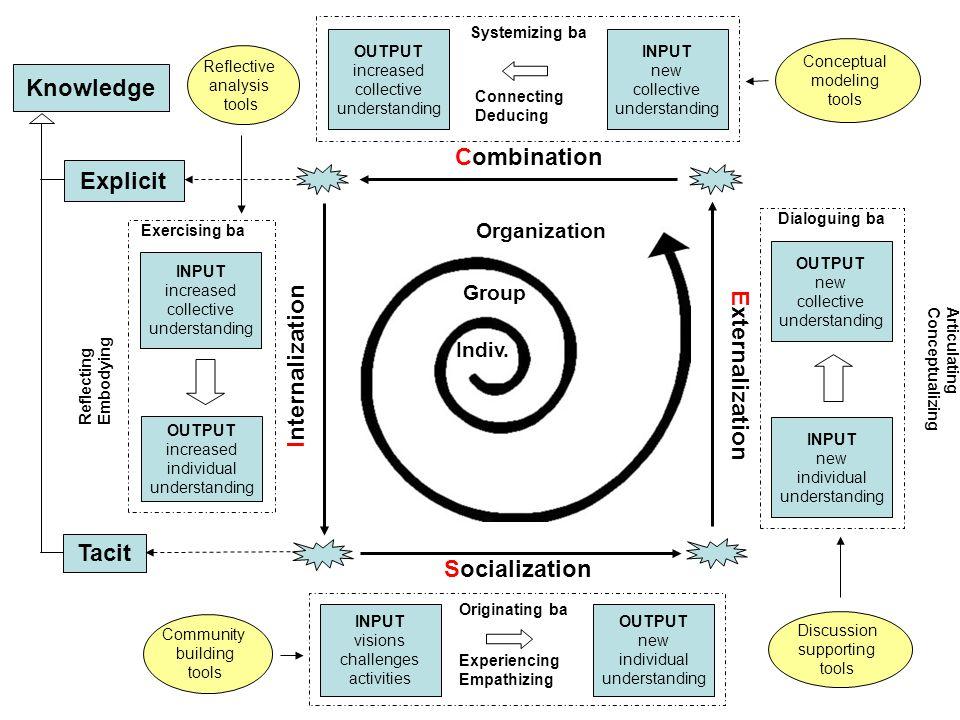 Intra SECI-based Communication Process I E I E Conscious Subconscious Explicit Tacit S CC S Formal Informal Inter I E C S