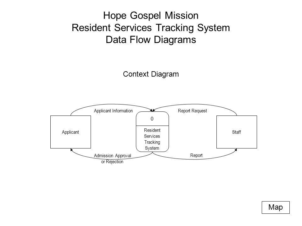 Hope Gospel Mission Resident Services Tracking System Data Flow Diagrams Resident Services Tracking System 0 Applicant Applicant Information Context Diagram Report Staff Admission Approval or Rejection Report Request Map