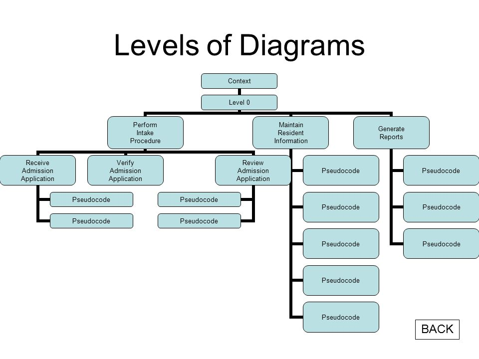 Levels of Diagrams Context Level 0 Perform Intake Procedure Receive Admission Application Pseudocode Verify Admission Application Review Admission Application Pseudocode Maintain Resident Information Pseudocode Generate Reports Pseudocode BACK
