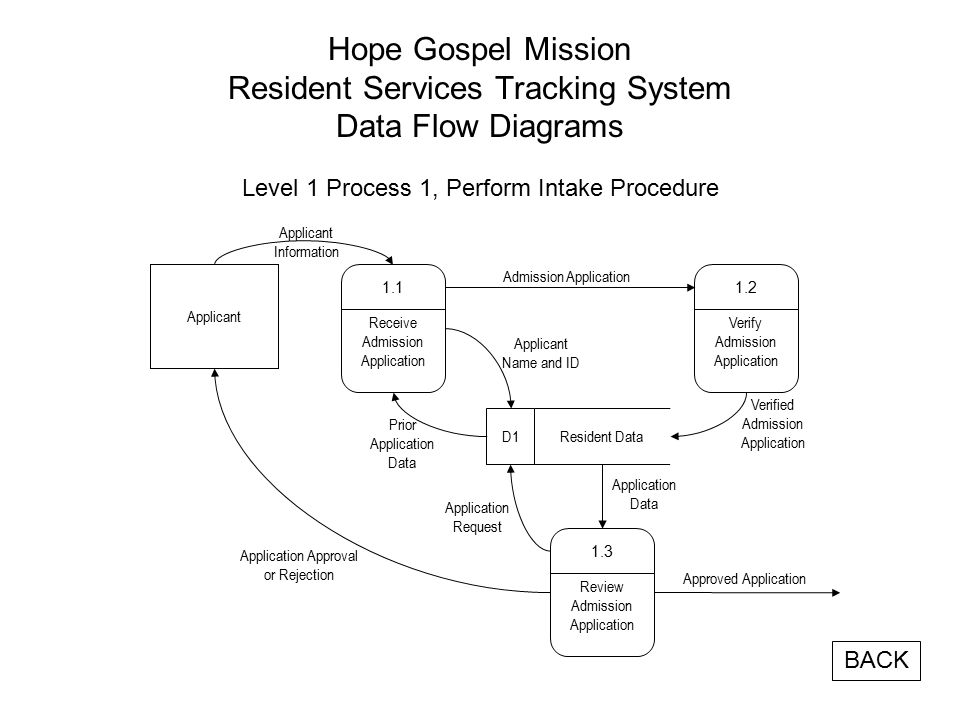 Hope Gospel Mission Resident Services Tracking System Data Flow Diagrams Level 1 Process 1, Perform Intake Procedure Receive Admission Application 1.1 Applicant Information Application Approval or Rejection Verify Admission Application 1.2 Review Admission Application 1.3 Admission Application Resident DataD1 Verified Admission Application Application Request Application Data Applicant Name and ID Prior Application Data Approved Application BACK