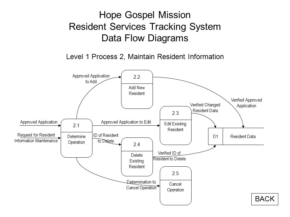 Hope Gospel Mission Resident Services Tracking System Data Flow Diagrams Level 1 Process 2, Maintain Resident Information Add New Resident 2.2 Edit Existing Resident 2.3 Delete Existing Resident 2.4 Resident DataD1 Cancel Operation 2.5 Approved Application to Edit ID of Resident to Delete Determination to Cancel Operation Determine Operation 2.1 Approved Application Request for Resident Information Maintenance Approved Application to Add Verified Approved Application Verified Changed Resident Data Verified ID of Resident to Delete BACK