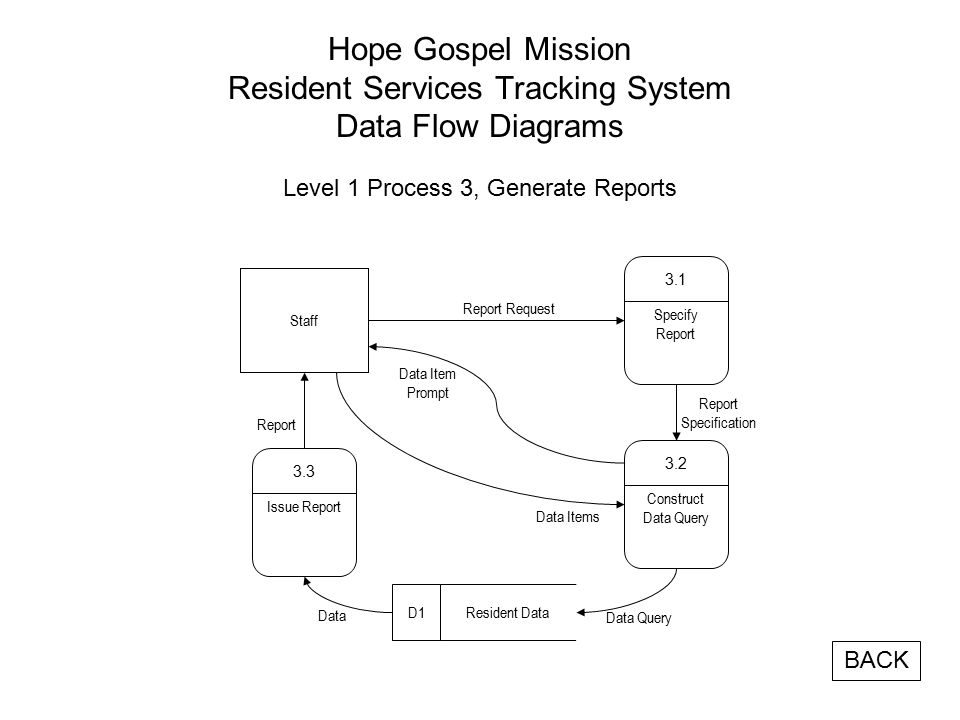 Hope Gospel Mission Resident Services Tracking System Data Flow Diagrams Level 1 Process 3, Generate Reports Specify Report 3.1 Report Request Report Data Item Prompt Construct Data Query 3.2 Issue Report 3.3 Report Specification Resident DataD1 Data Query Data Data Items Staff BACK