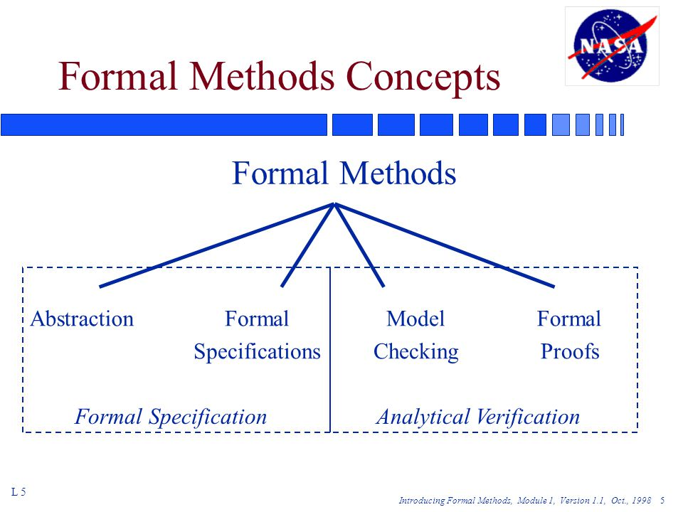 Introducing Formal Methods, Module 1, Version 1.1, Oct., 1998 5 Formal Methods Concepts Formal Methods L 5 AbstractionFormal Specifications Model Checking Formal Proofs Formal SpecificationAnalytical Verification