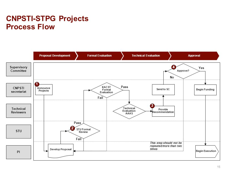 15 CNPSTI-STPG Projects Process Flow Proposal DevelopmentApproval STU Technical Reviewers CNPSTI secretariat Supervisory Committee Formal EvaluationTechnical Evaluation Develop Proposal KACST Formal Evaluation Pass Fail This step should not be repeated more than two times PI Announce Projects Approve.