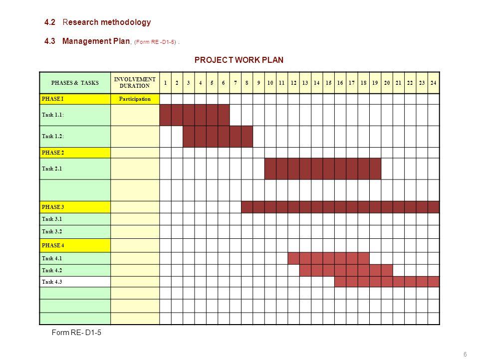 6 242322212019181716151413121110987654321 INVOLVEMENT DURATION PHASES & TASKS ParticipationPHASE I Task 1.1: Task 1.2: PHASE 2 Task 2.1 PHASE 3 Task 3.1 Task 3.2 PHASE 4 Task 4.1 Task 4.2 Task 4.3 4.2Research methodology 4.3Management Plan, (Form RE -D1-5).