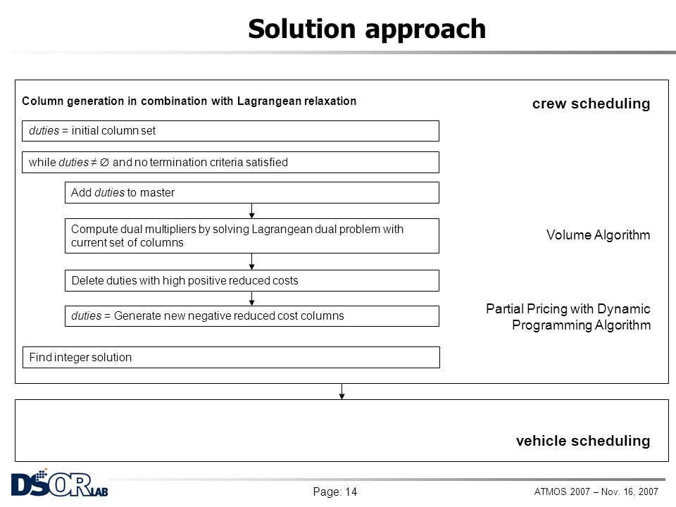 ATMOS 2007 – Nov. 16, 2007 Page: 14 Solution approach Construct feasible vehicle schedule (pieces of work correspond to service trips) Volume Algorith