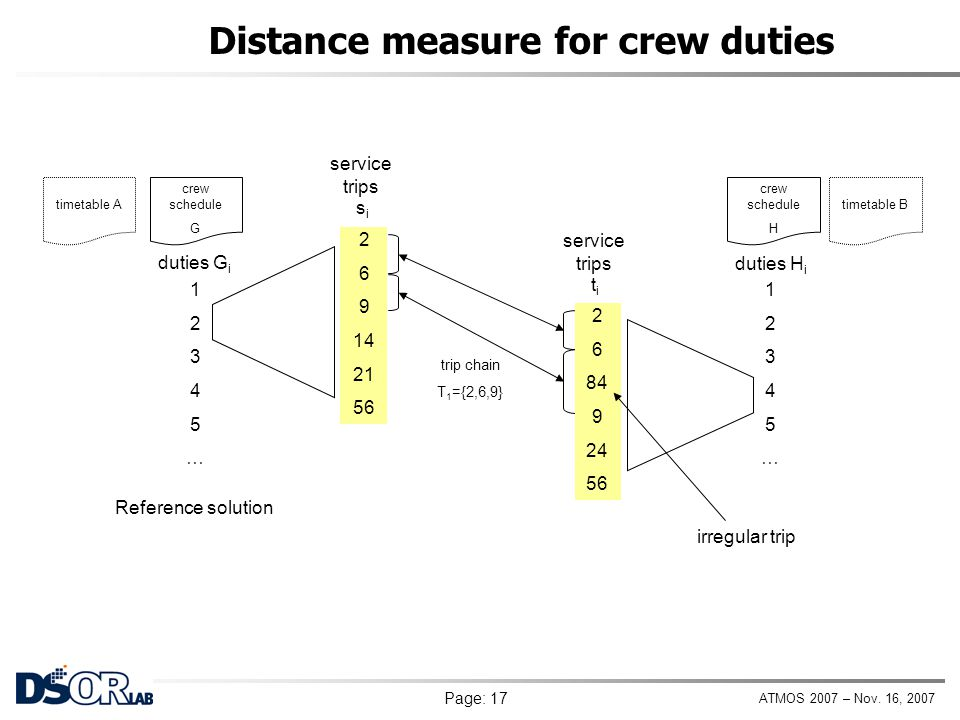 ATMOS 2007 – Nov. 16, 2007 Page: 17 Distance measure for crew duties trip chain T 1 ={2,6,9} crew schedule G 12345…12345… duties G i crew schedule H 1