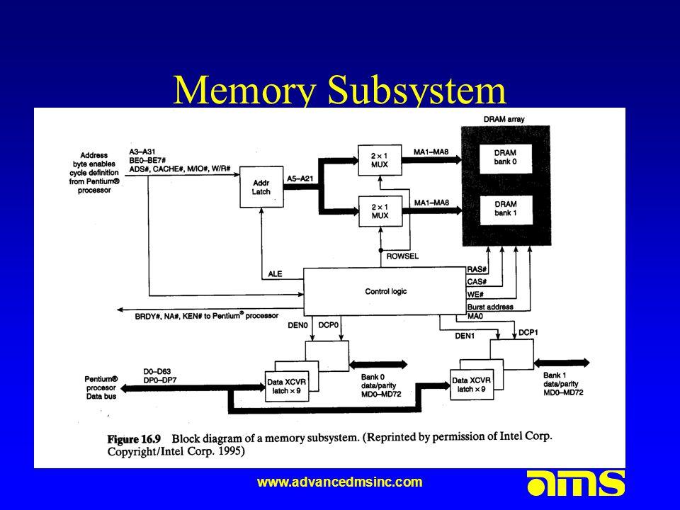 www.advancedmsinc.com Memory Subsystem