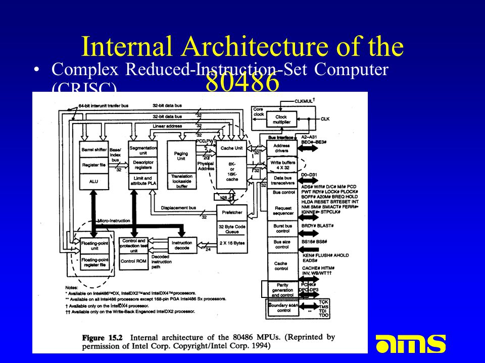 www.advancedmsinc.com Pentium Processor Pipeline and Instruction Flow –5 stage pipeline PF : prefetch D1 : Instruction decode D2 : Address Generation EX : Execute -ALU and Cache Access WB : Write Back Intel 486Pentium I1I1 I3I3 I2I2 I4I4 I1I1 I3I3 I2I2 I4I4 I1I1 I3I3 I2I2 I4I4 I1I1 I3I3 I2I2 I4I4 I1I1 I3I3 I2I2 I4I4 PF D1 D2 EX WB I1I1 I2I2 I5I5 I6I6 I7I7 I8I8 I3I3 I4I4 I1I1 I2I2 I5I5 I6I6 I7I7 I8I8 I3I3 I4I4 I1I1 I2I2 I5I5 I6I6 I7I7 I8I8 I3I3 I4I4 I1I1 I2I2 I5I5 I6I6 I7I7 I8I8 I3I3 I4I4 I1I1 I2I2 I5I5 I6I6 I7I7 I8I8 I3I3 I4I4 PF D1 D2 EX WB