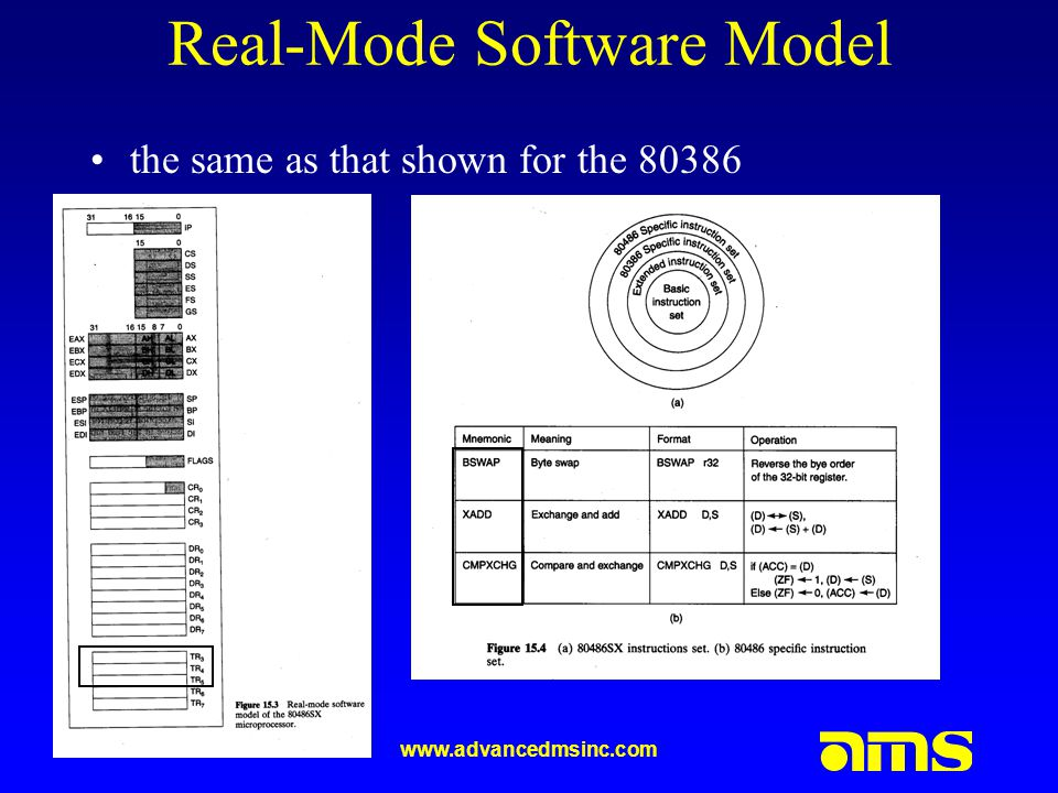 Real-Mode Software Model the same as that shown for the 80386