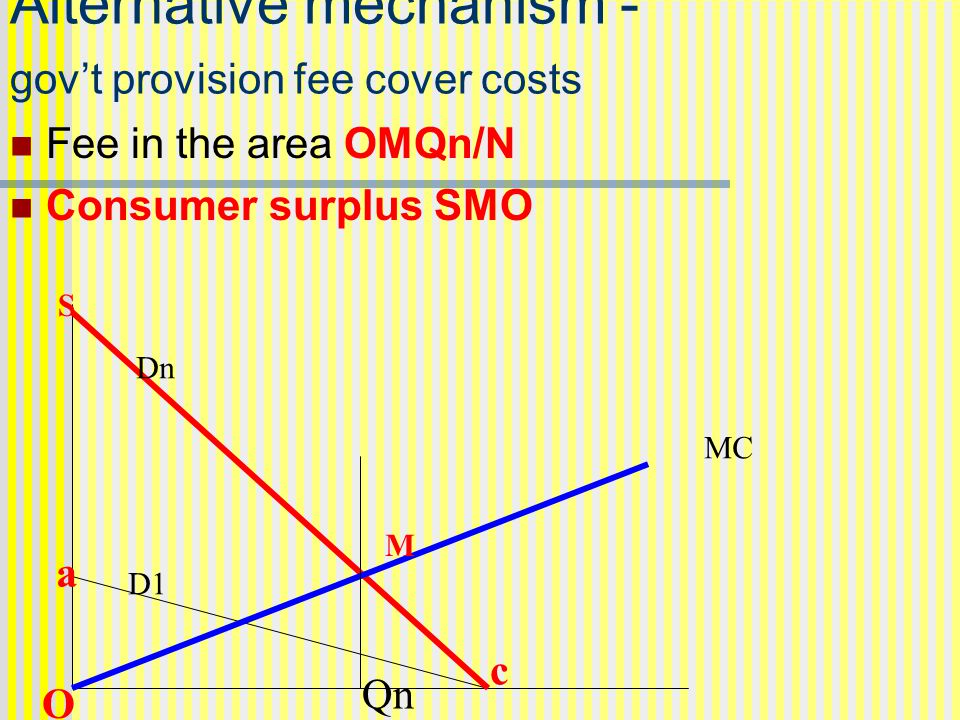 Alternative mechanism - gov't provision fee cover costs Fee in the area OMQn/N Consumer surplus SMO MC Dn D1 Qn a O c M S