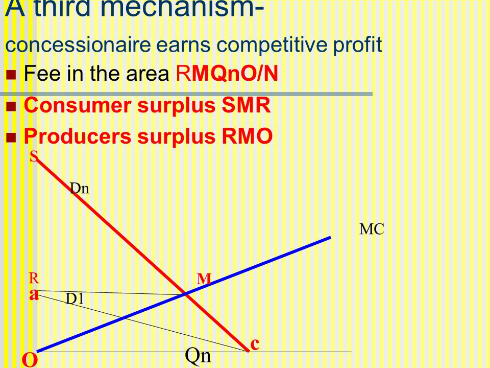 A third mechanism- concessionaire earns competitive profit Fee in the area RMQnO/N Consumer surplus SMR Producers surplus RMO MC Dn D1 Qn a O c M S R