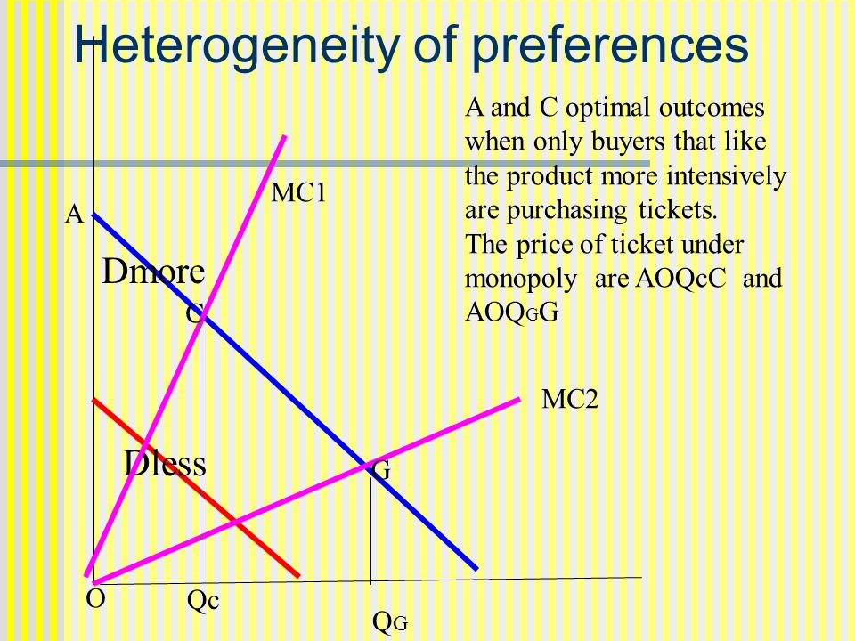 Heterogeneity of preferences Dless Dmore MC1 MC2 G A and C optimal outcomes when only buyers that like the product more intensively are purchasing tickets.