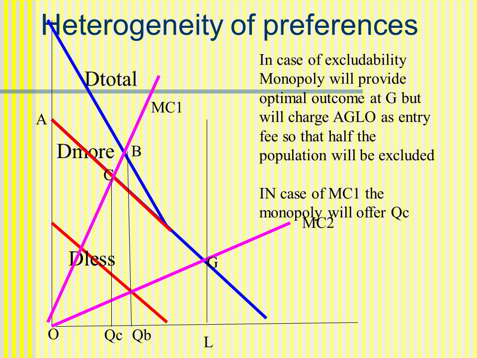 Heterogeneity of preferences Dless Dmore Dtotal MC1 MC2 G B In case of excludability Monopoly will provide optimal outcome at G but will charge AGLO as entry fee so that half the population will be excluded IN case of MC1 the monopoly will offer Qc C A Qc O Qb L