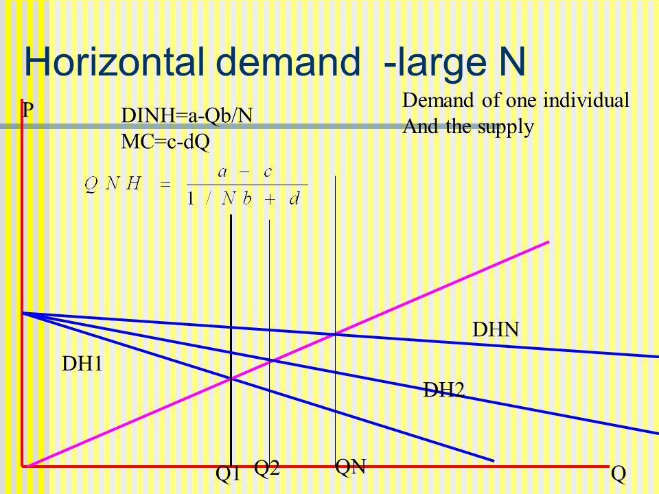 Horizontal demand -large N P Q Demand of one individual And the supply Q1 DINH=a-Qb/N MC=c-dQ DH1 DHN DH2 Q2 QN