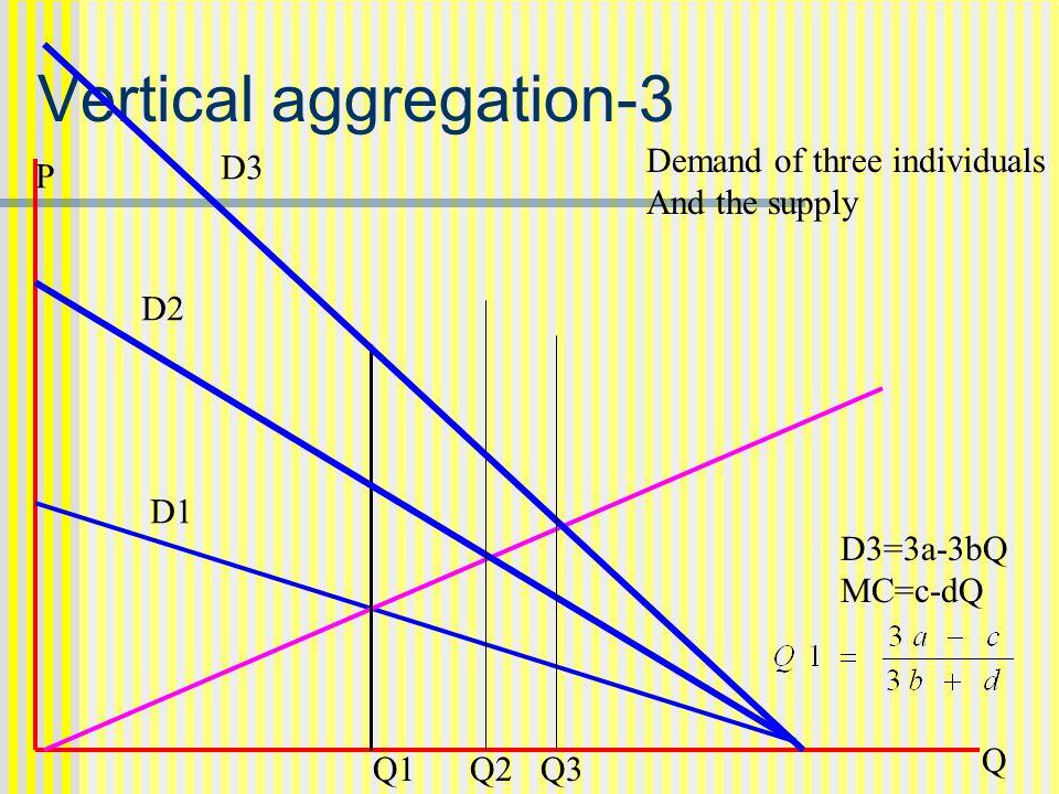 Vertical vs horizontal aggregation Horizontal demand lead to infinitely elastic demand at P=a.