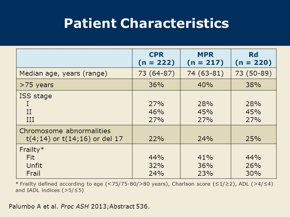 Patient Characteristics Palumbo A et al. Proc ASH 2013;Abstract 536. CPR (n = 222) MPR (n = 217) Rd (n = 220) Median age, years (range)73 (64-87)74 (6