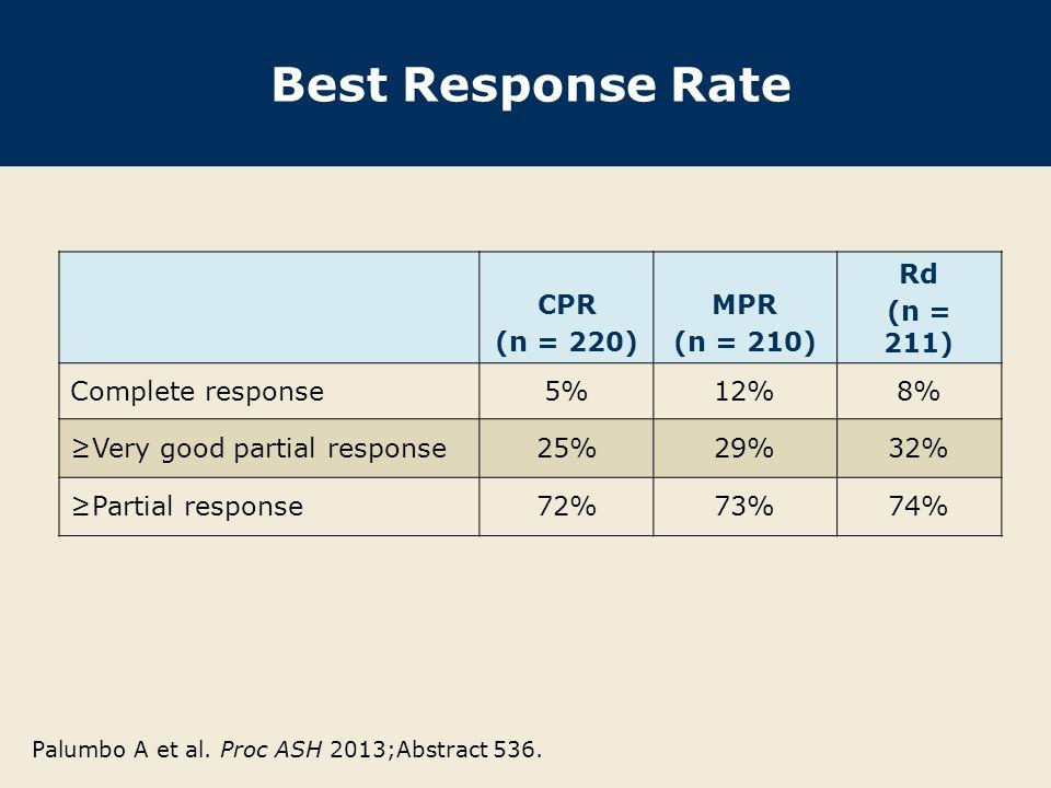 Best Response Rate CPR (n = 220) MPR (n = 210) Rd (n = 211) Complete response5%12%8% ≥Very good partial response25%29%32% ≥Partial response72%73%74% P