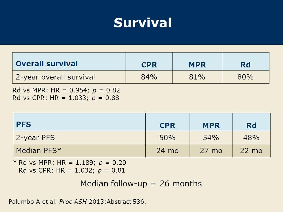 Survival Overall survival CPRMPRRd 2-year overall survival84%81%80% Palumbo A et al. Proc ASH 2013;Abstract 536. PFS CPRMPRRd 2-year PFS50%54%48% Medi
