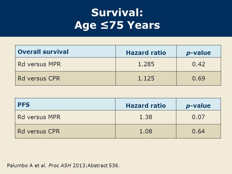 Survival: Age ≤75 Years Overall survival Hazard ratiop-value Rd versus MPR1.2850.42 Rd versus CPR1.1250.69 Palumbo A et al. Proc ASH 2013;Abstract 536