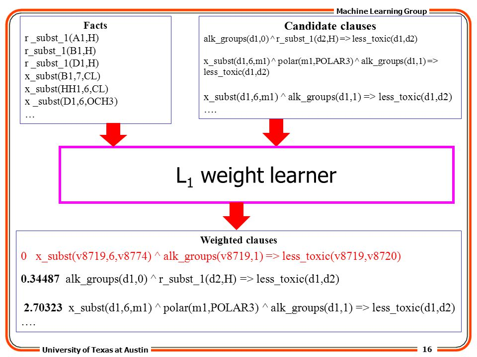 16 University of Texas at Austin Machine Learning Group Facts r _subst_1(A1,H) r_subst_1(B1,H) r _subst_1(D1,H) x_subst(B1,7,CL) x_subst(HH1,6,CL) x _subst(D1,6,OCH3) … Candidate clauses alk_groups(d1,0) ^ r_subst_1(d2,H) => less_toxic(d1,d2) x_subst(d1,6,m1) ^ polar(m1,POLAR3) ^ alk_groups(d1,1) => less_toxic(d1,d2) x_subst(d1,6,m1) ^ alk_groups(d1,1) => less_toxic(d1,d2) ….