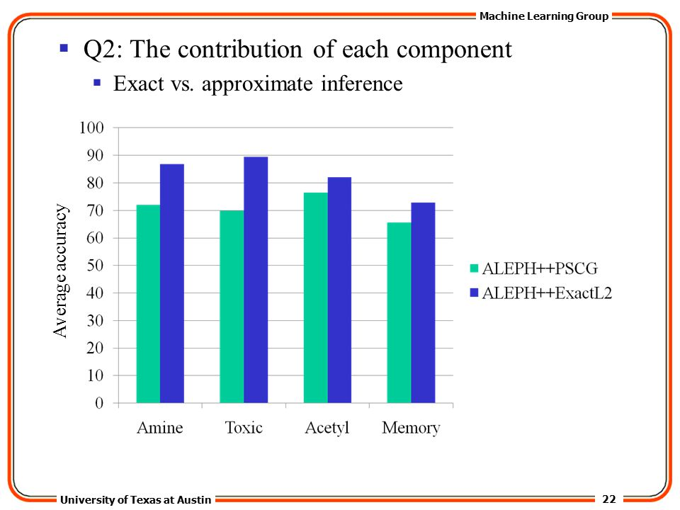 22 University of Texas at Austin Machine Learning Group  Q2: The contribution of each component  Exact vs.