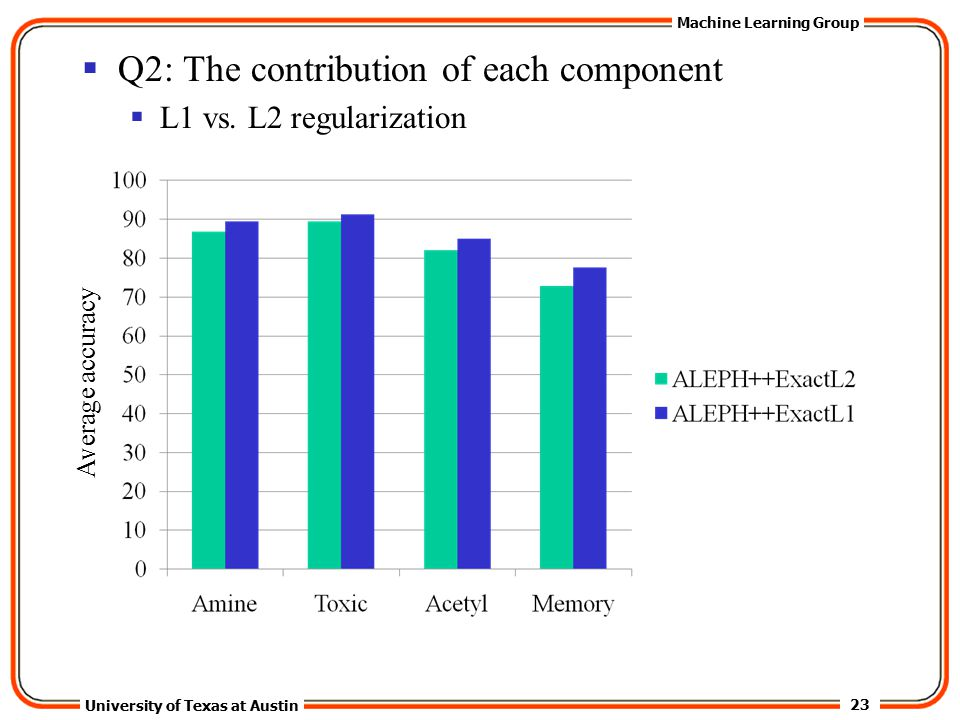 23 University of Texas at Austin Machine Learning Group  Q2: The contribution of each component  L1 vs.