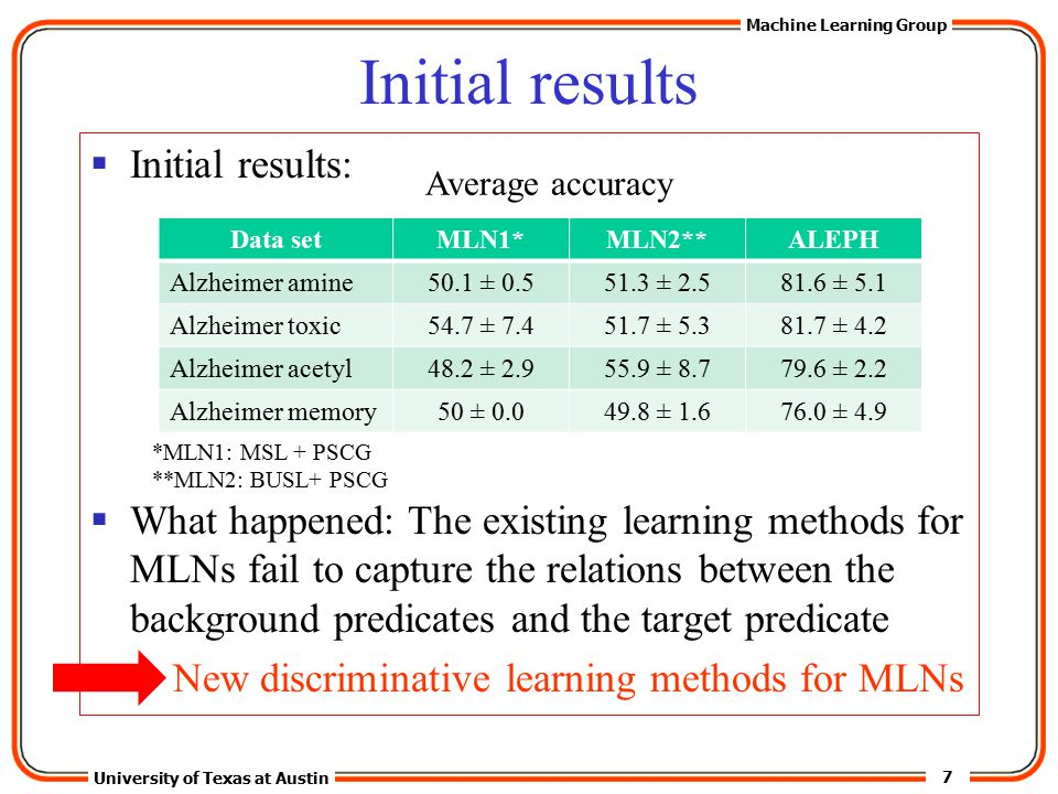 7 University of Texas at Austin Machine Learning Group Initial results  Initial results:  What happened: The existing learning methods for MLNs fail to capture the relations between the background predicates and the target predicate New discriminative learning methods for MLNs Data setMLN1*MLN2**ALEPH Alzheimer amine50.1 ± 0.551.3 ± 2.581.6 ± 5.1 Alzheimer toxic54.7 ± 7.451.7 ± 5.381.7 ± 4.2 Alzheimer acetyl48.2 ± 2.955.9 ± 8.779.6 ± 2.2 Alzheimer memory50 ± 0.049.8 ± 1.676.0 ± 4.9 Average accuracy *MLN1: MSL + PSCG **MLN2: BUSL+ PSCG