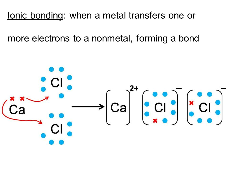 Ionic bonding: when a metal transfers one or more electrons to a nonmetal, forming a bond video: http://www.youtube.com/watch?v=Qf07-8Jhhpc http://www.youtube.com/watch?v=Qf07-8Jhhpc