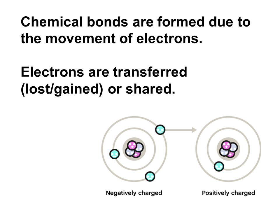 Chemical bonds are formed due to the movement of electrons.