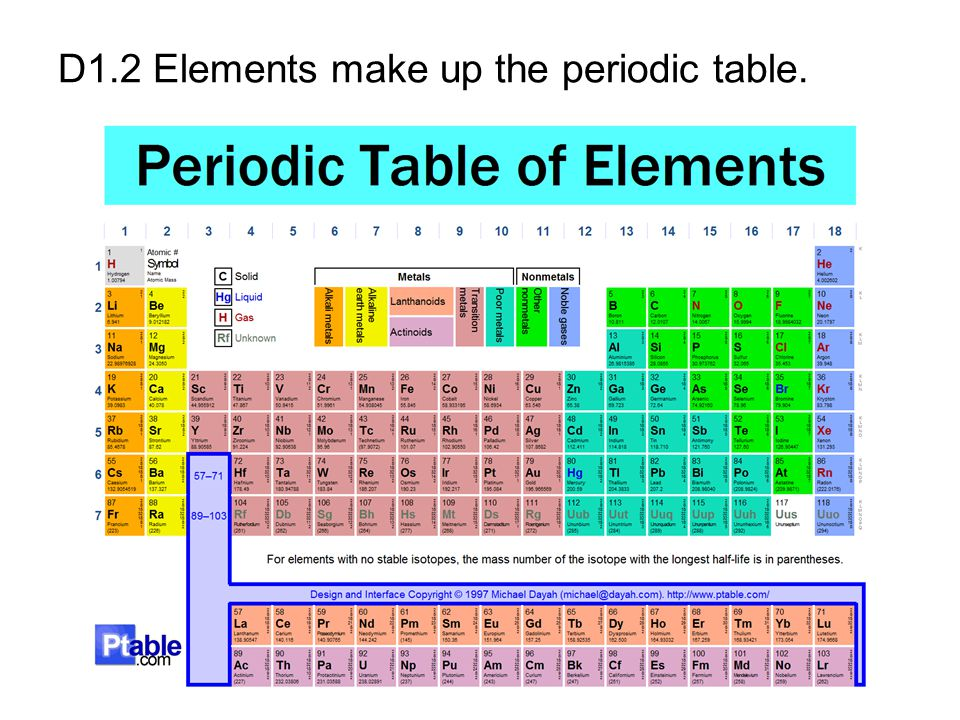 D1.2 Elements make up the periodic table.