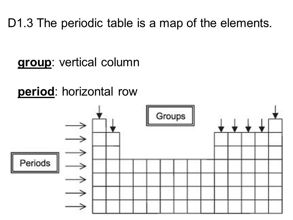 D1.3 The periodic table is a map of the elements. group: vertical column period: horizontal row