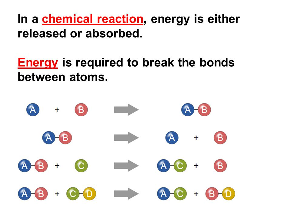 In a chemical reaction, energy is either released or absorbed.