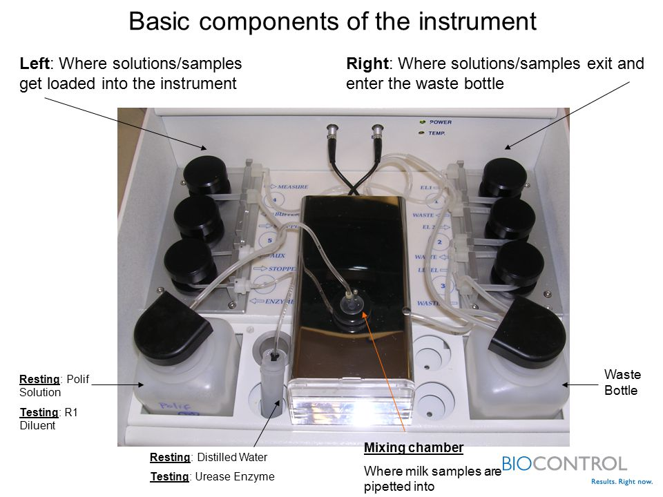 Basic components of the instrument Left: Where solutions/samples get loaded into the instrument Resting: Distilled Water Testing: Urease Enzyme Right: Where solutions/samples exit and enter the waste bottle Waste Bottle Mixing chamber Where milk samples are pipetted into Resting: Polif Solution Testing: R1 Diluent