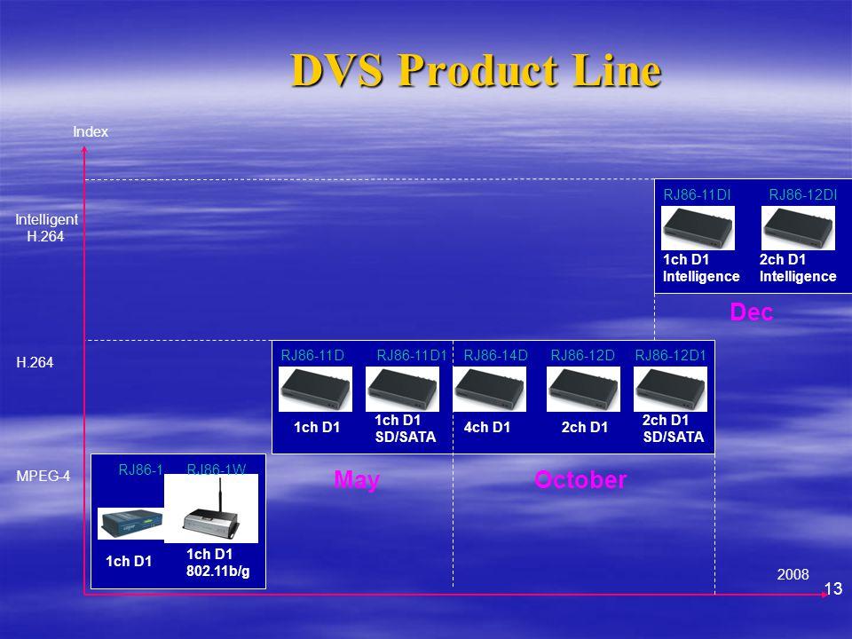 DVS Product Line Index MPEG-4 H.264 Intelligent H.264 1ch D1 802.11b/g 1ch D12ch D1 1ch D1 Intelligence 2ch D1 Intelligence RJ86-1RJ86-1W RJ86-11DRJ86-12D 1ch D1 SD/SATA 2ch D1 SD/SATA 4ch D1 RJ86-11D1 RJ86-12D1 RJ86-14D RJ86-11DIRJ86-12DI 2008 May Dec October 13