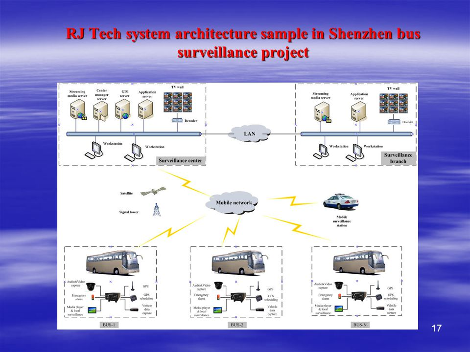17 RJ Tech system architecture sample in Shenzhen bus surveillance project